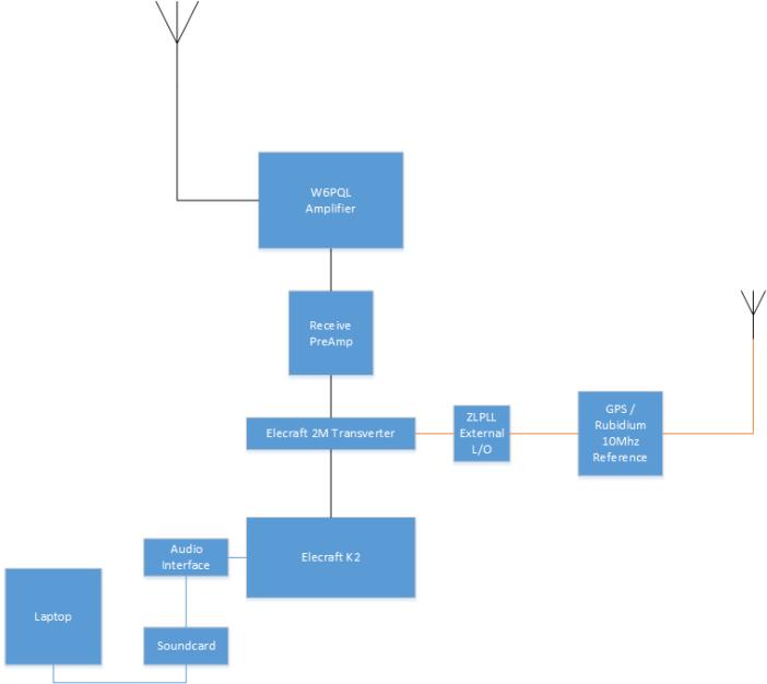 EME Block Simplified